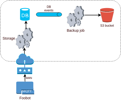 data pipeline backup