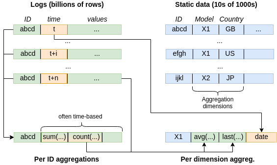 Sample aggregations from logs