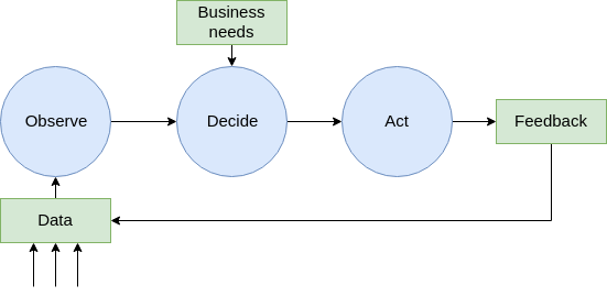 Simplified data-driven decision process