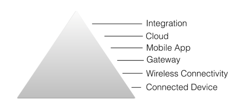 iot hierarchy pyramid