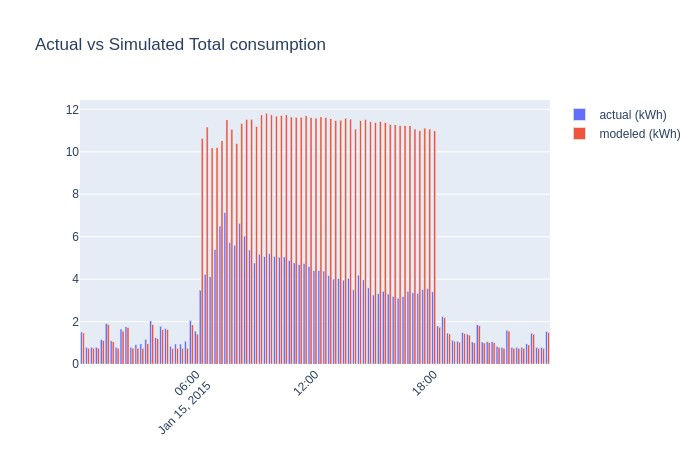 actual vs simulated total consumption wintertime